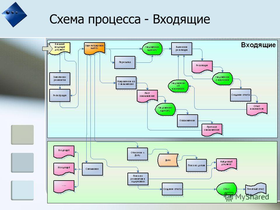 Схема процесса - Входящие