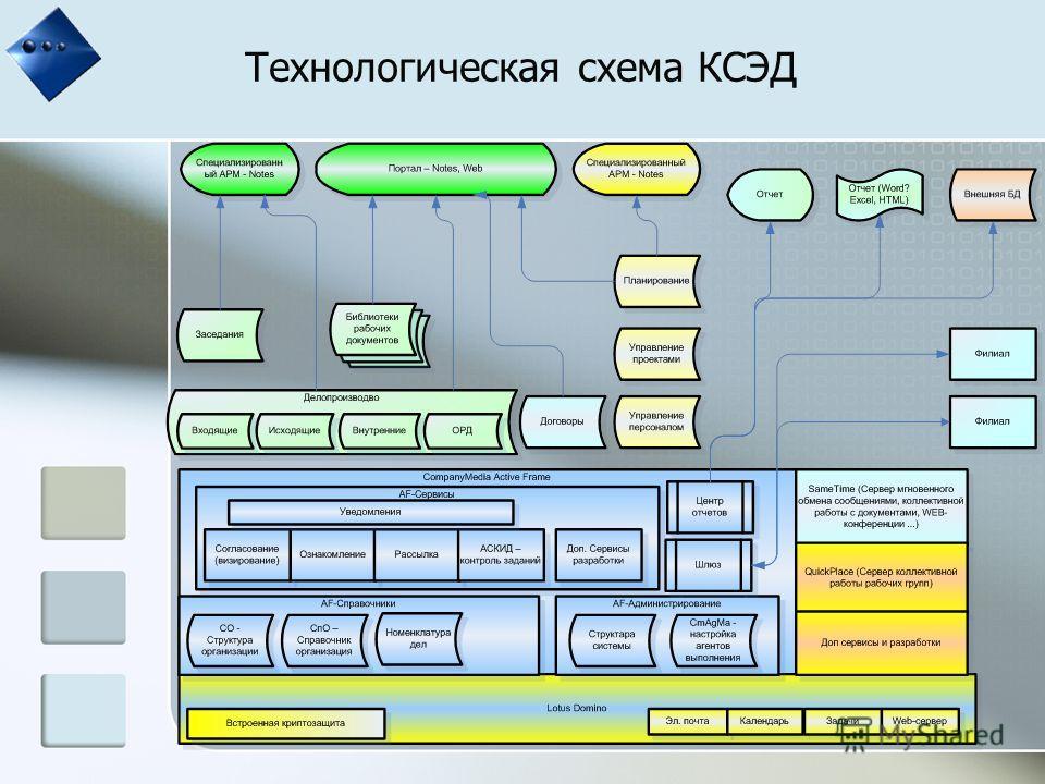 Технологическая схема КСЭД
