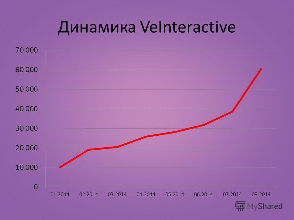 Динамика VeInteractive