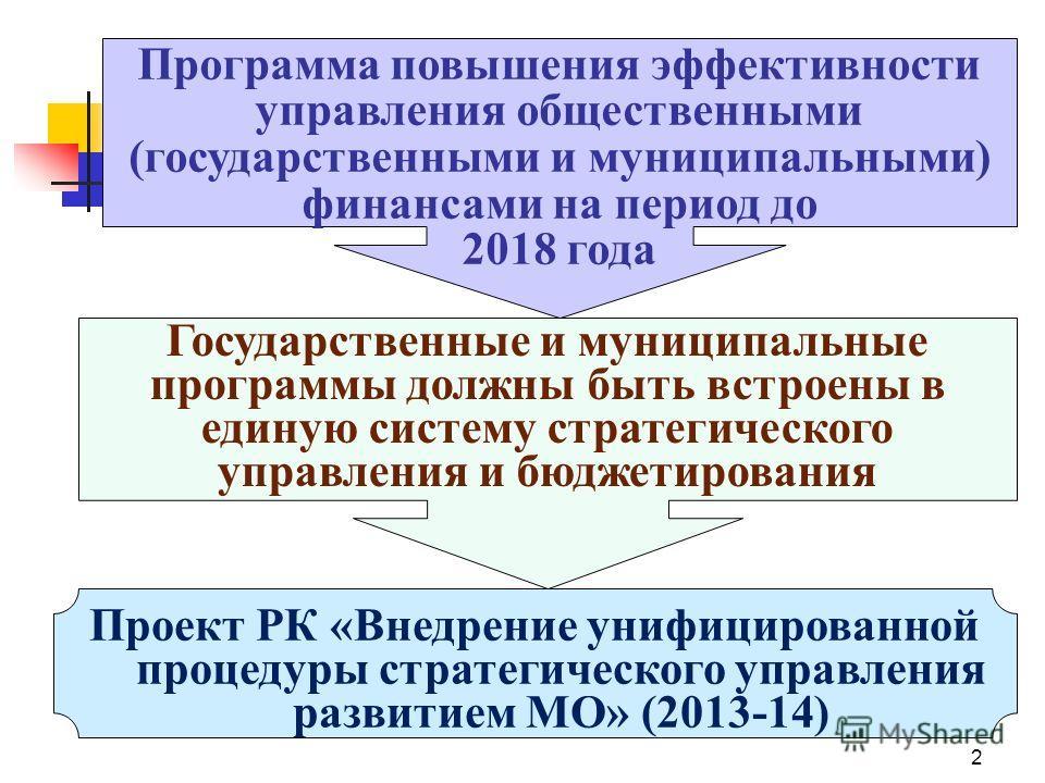 2 Проект РК «Внедрение унифицированной процедуры стратегического управления развитием МО» (2013-14) Государственные и муниципальные программы должны быть встроены в единую систему стратегического управления и бюджетирования Программа повышения эффект