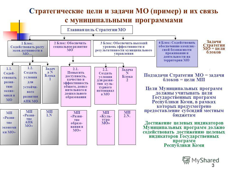 3 Стратегические цели и задачи МО (пример) и их связь с муниципальными программами 1.2. Создать условия для устойчивого развития АПК МО 1.1. Содей- ствовать развитию экономики в МО 2 Блок: Обеспечить социальное развитие МО МП «Разви- тие экономики МО