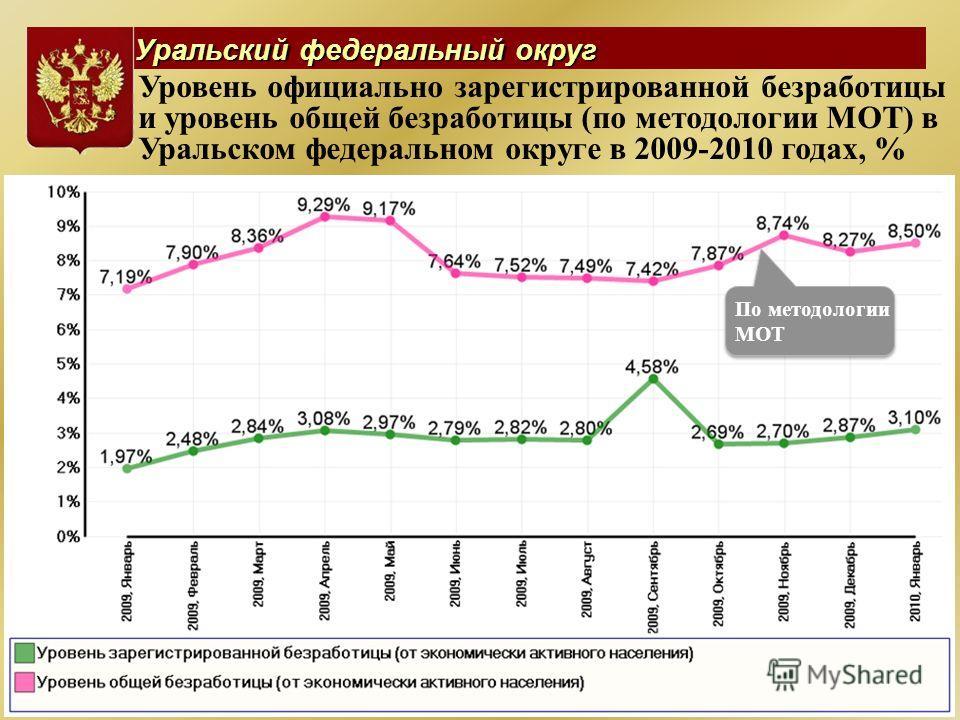 Уральский федеральный округ Уровень официально зарегистрированной безработицы и уровень общей безработицы (по методологии МОТ) в Уральском федеральном округе в 2009-2010 годах, % По методологии МОТ