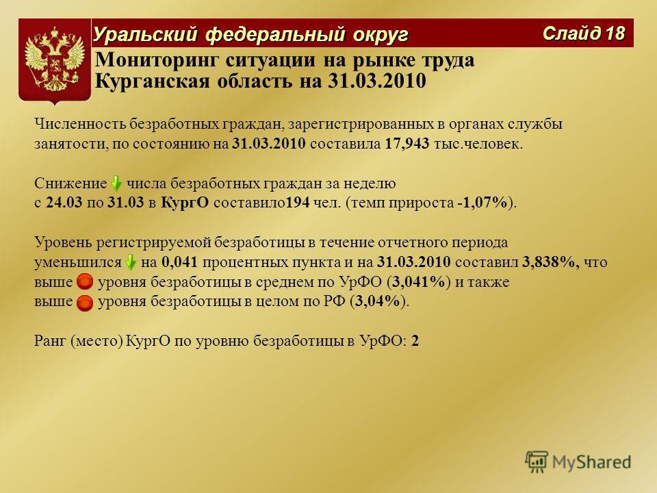 Уральский федеральный округ Слайд 18 Мониторинг ситуации на рынке труда Курганская область на 31.03.2010 Численность безработных граждан, зарегистрированных в органах службы занятости, по состоянию на 31.03.2010 составила 17,943 тыс.человек. Снижение