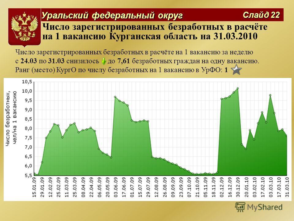Уральский федеральный округ Слайд 22 Число зарегистрированных безработных в расчёте на 1 вакансию Курганская область на 31.03.2010 Число зарегистрированных безработных в расчёте на 1 вакансию за неделю с 24.03 по 31.03 снизилось до 7,61 безработных г