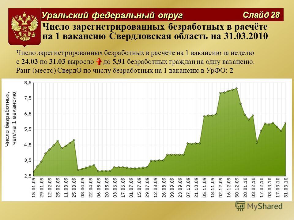 Уральский федеральный округ Слайд 28 Число зарегистрированных безработных в расчёте на 1 вакансию Свердловская область на 31.03.2010 Число зарегистрированных безработных в расчёте на 1 вакансию за неделю с 24.03 по 31.03 выросло до 5,91 безработных г