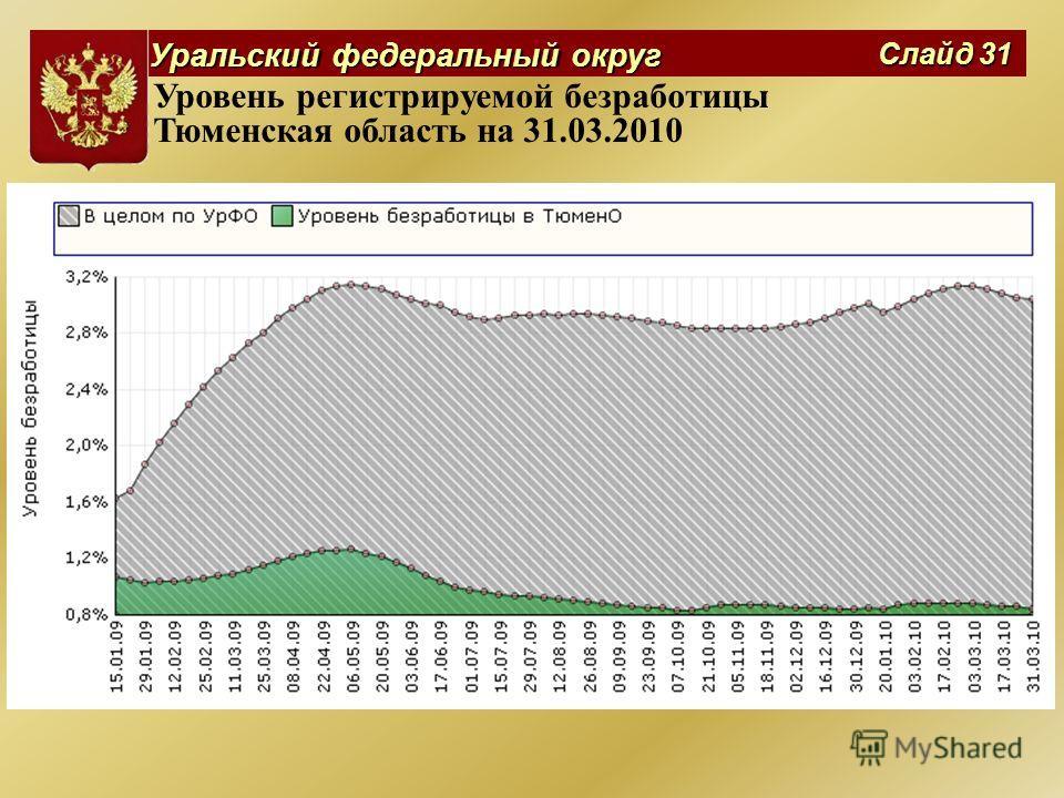 Уральский федеральный округ Слайд 31 Уровень регистрируемой безработицы Тюменская область на 31.03.2010