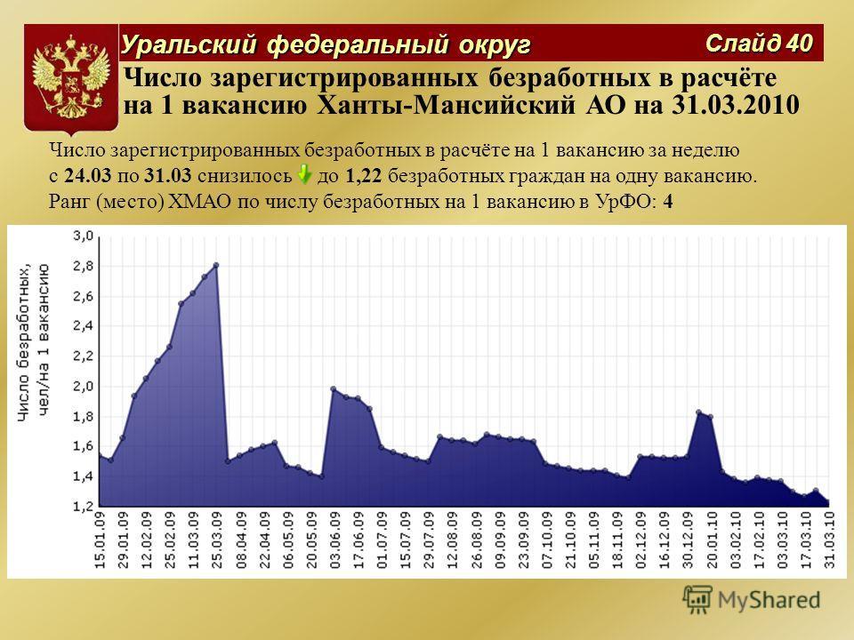 Уральский федеральный округ Слайд 40 Число зарегистрированных безработных в расчёте на 1 вакансию Ханты-Мансийский АО на 31.03.2010 Число зарегистрированных безработных в расчёте на 1 вакансию за неделю с 24.03 по 31.03 снизилось до 1,22 безработных