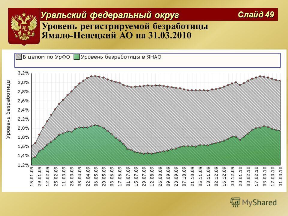 Уральский федеральный округ Слайд 49 Уровень регистрируемой безработицы Ямало-Ненецкий АО на 31.03.2010