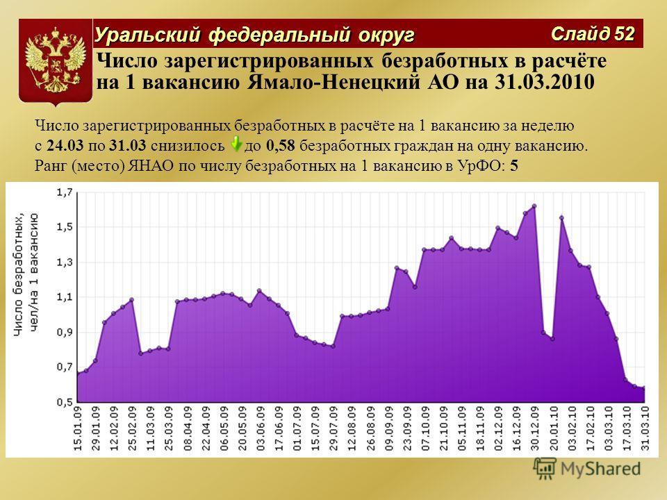 Уральский федеральный округ Слайд 52 Число зарегистрированных безработных в расчёте на 1 вакансию Ямало-Ненецкий АО на 31.03.2010 Число зарегистрированных безработных в расчёте на 1 вакансию за неделю с 24.03 по 31.03 снизилось до 0,58 безработных гр