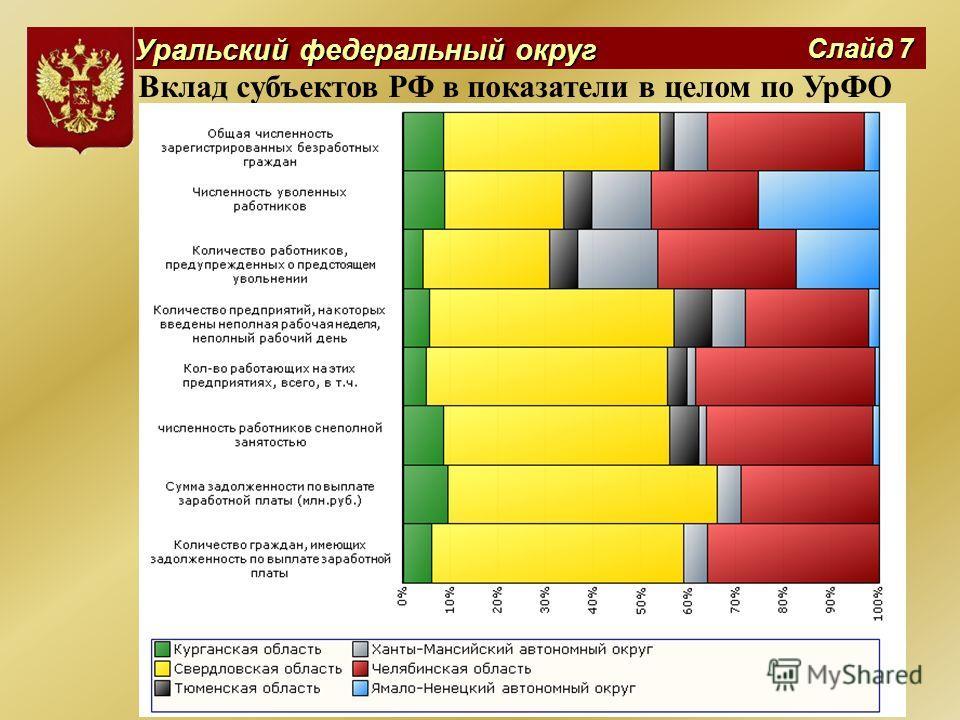 Уральский федеральный округ Слайд 7 Вклад субъектов РФ в показатели в целом по УрФО