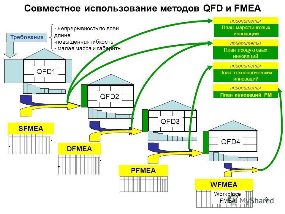 3 Совместное использование методов QFD и FMEA приоритеты QFD2 QFD3 QFD1 SFMEA PFMEA QFD4 DFMEA WFMEA Требования Workplace FMEA План инноваций РМ План технологических инноваций План продуктовых инноваций План маркетинговых инноваций - непрерывность по