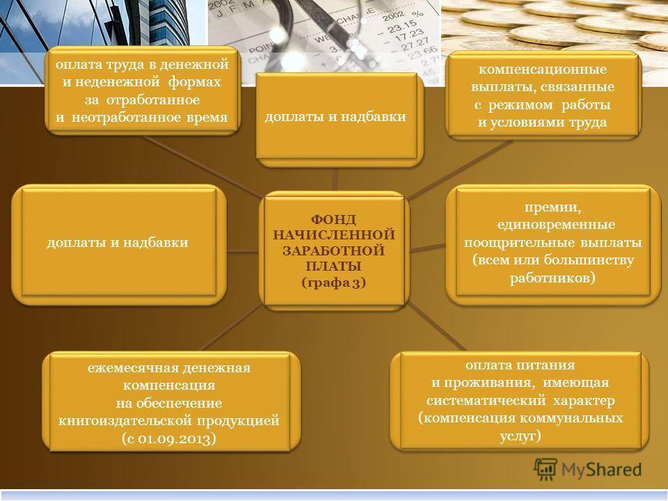 ФОНД НАЧИСЛЕННОЙ ЗАРАБОТНОЙ ПЛАТЫ (графа 3) ФОНД НАЧИСЛЕННОЙ ЗАРАБОТНОЙ ПЛАТЫ (графа 3) оплата труда в денежной и неденежной формах за отработанное и неотработанное время оплата труда в денежной и неденежной формах за отработанное и неотработанное вр