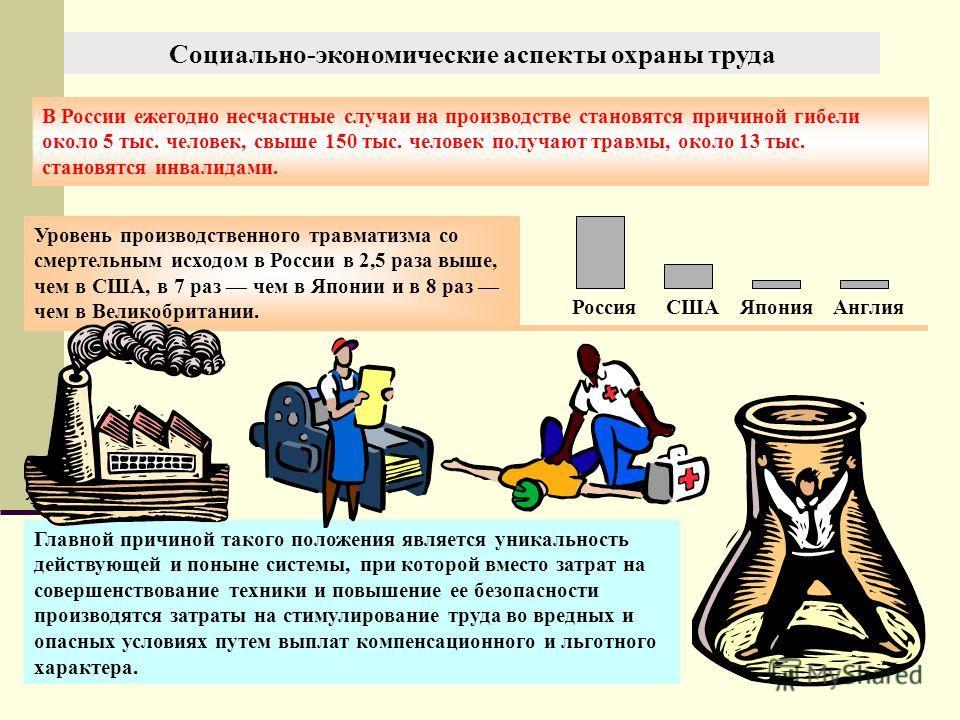 В России ежегодно несчастные случаи на производстве становятся причиной гибели около 5 тыс. человек, свыше 150 тыс. человек получают травмы, около 13 тыс. становятся инвалидами. Уровень производственного травматизма со смертельным исходом в России в