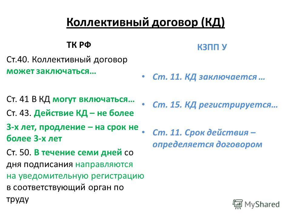 Коллективный договор (КД) ТК РФ Ст.40. Коллективный договор может заключаться… Ст. 41 В КД могут включаться… Ст. 43. Действие КД – не более 3-х лет, продление – на срок не более 3-х лет Ст. 50. В течение семи дней со дня подписания направляются на ув