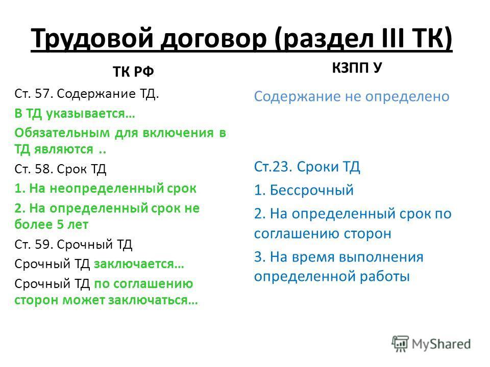 Трудовой договор (раздел III ТК) ТК РФ Ст. 57. Содержание ТД. В ТД указывается… Обязательным для включения в ТД являются.. Ст. 58. Срок ТД 1. На неопределенный срок 2. На определенный срок не более 5 лет Ст. 59. Срочный ТД Срочный ТД заключается… Сро
