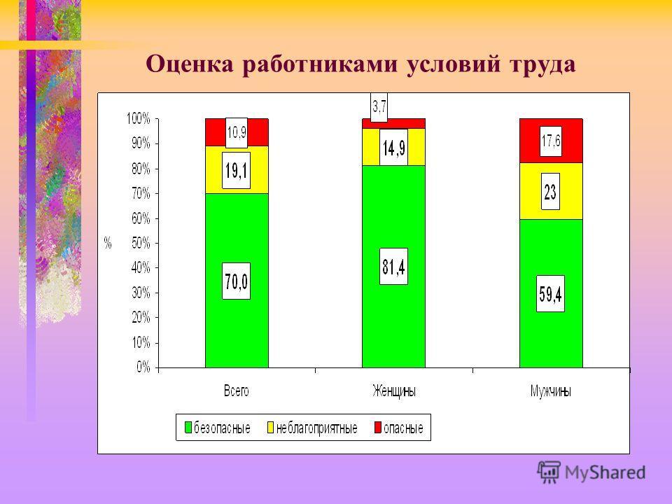 Оценка работниками условий труда