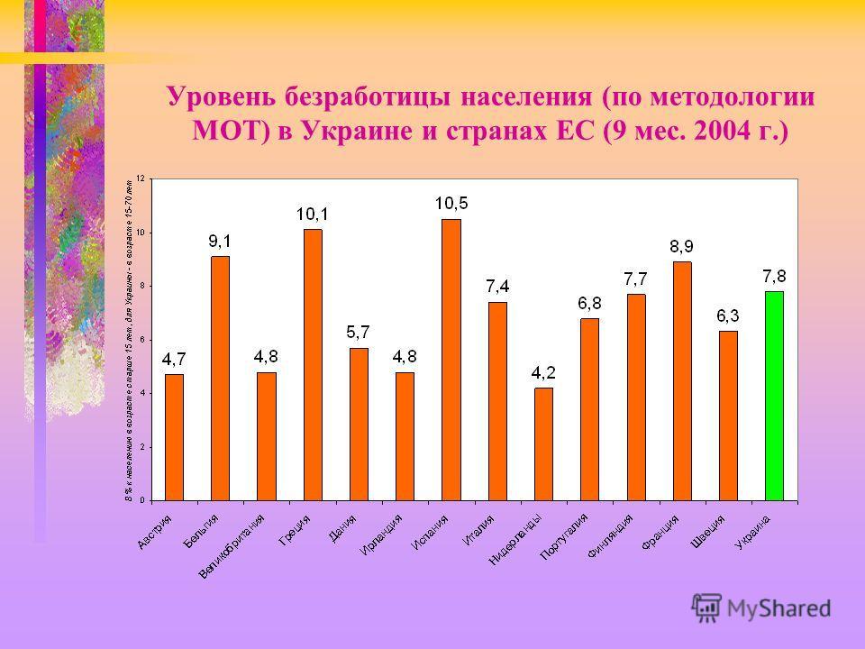 Уровень безработицы населения (по методологии МОТ) в Украине и странах ЕС (9 мес. 2004 г.)