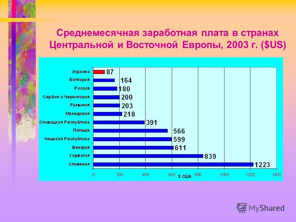 Среднемесячная заработная плата в странах Центральной и Восточной Европы, 2003 г. ($US)