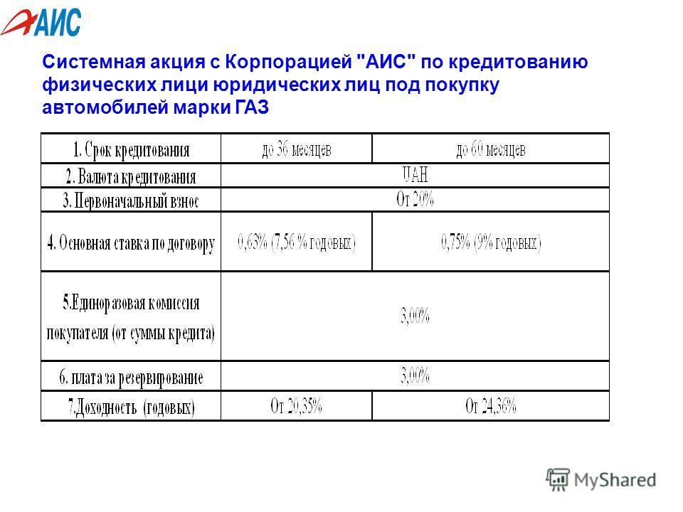 Системная акция с Корпорацией АИС по кредитованию физических лиц и юридических лиц под покупку автомобилей марки ГАЗ