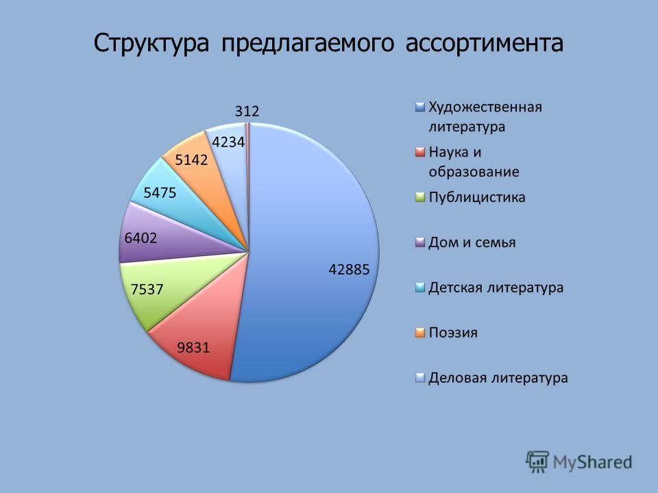 Структура предлагаемого ассортимента