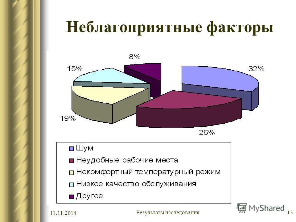 11.11.2014 Результаты исследования 13 Неблагоприятные факторы