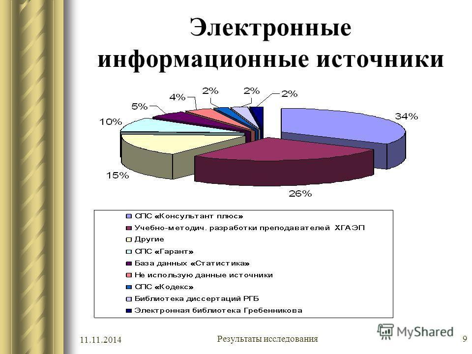11.11.2014 Результаты исследования 9 Электронные информационные источники