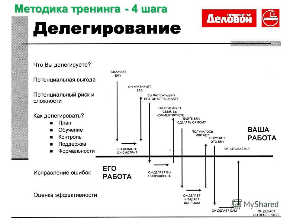 Методика тренинга - 4 шага
