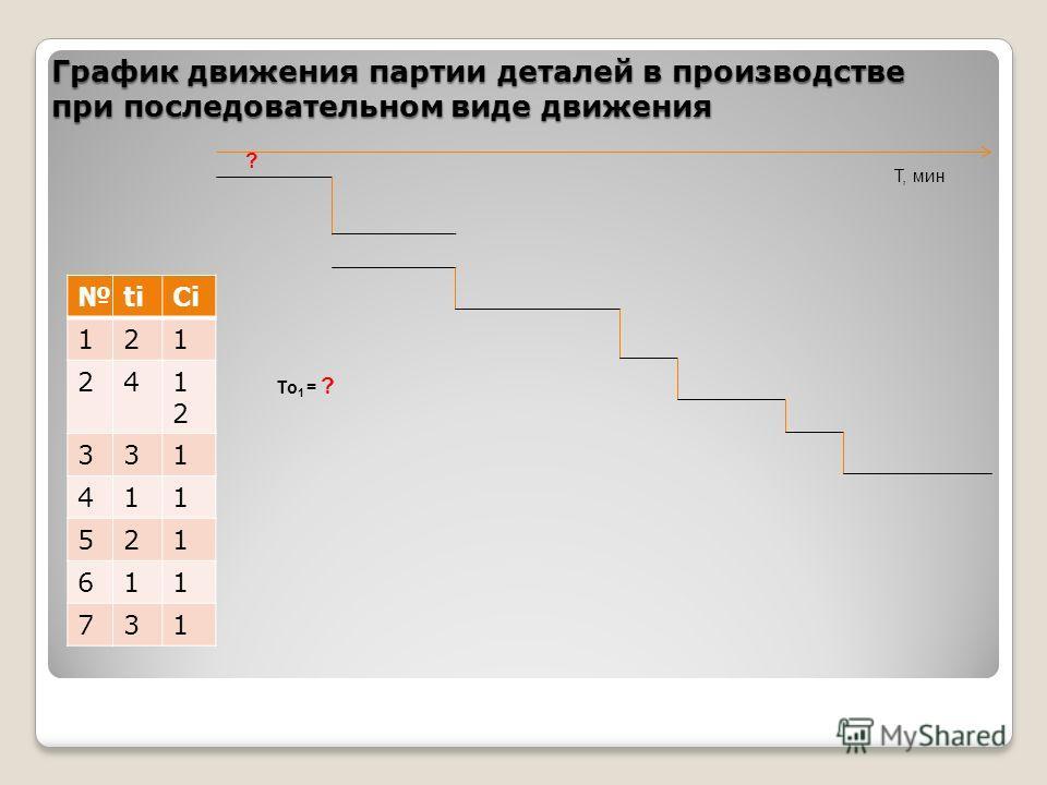 График движения партии деталей в производстве при последовательном виде движения titiСiСi 121 241212 331 411 521 611 731 ? Т, мин То 1 = ?
