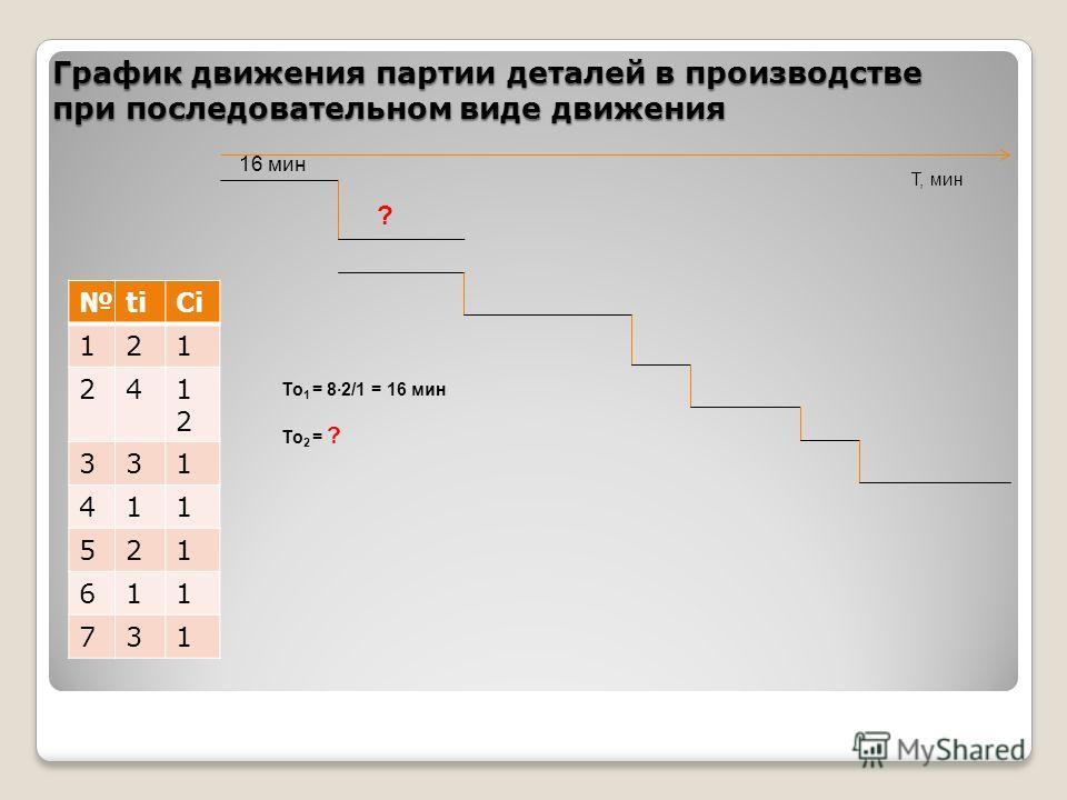 График движения партии деталей в производстве при последовательном виде движения titiСiСi 121 241212 331 411 521 611 731 16 мин Т, мин То 1 = 82/1 = 16 мин То 2 = ? ?