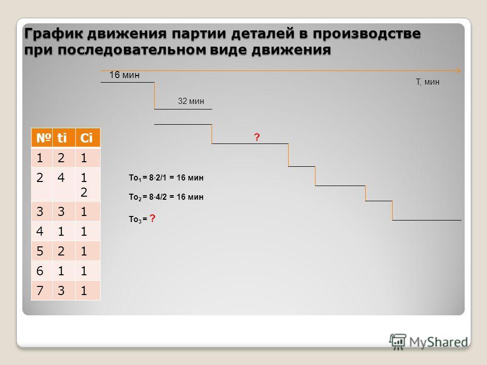 График движения партии деталей в производстве при последовательном виде движения titiСiСi 121 241212 331 411 521 611 731 16 мин 32 мин ? Т, мин То 1 = 82/1 = 16 мин То 2 = 84/2 = 16 мин То 3 = ?