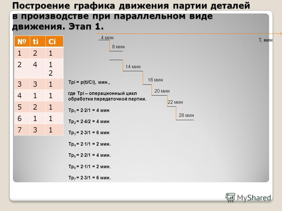 Построение графика движения партии деталей в производстве при параллельном виде движения. Этап 1. titiСiСi 121 241212 331 411 521 611 731 Трi = р(ti/Сi), мин., где Трi – операционный цикл обработки передаточной партии. Тр 1 = 22/1 = 4 мин Тр 2 = 24/2