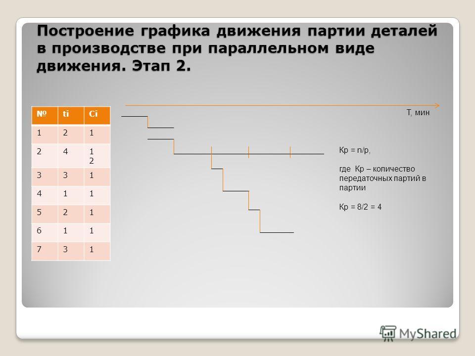 Построение графика движения партии деталей в производстве при параллельном виде движения. Этап 2. titiСiСi 121 241212 331 411 521 611 731 Т, мин Кр = n/р, где Кр – количество передаточных партий в партии Кр = 8/2 = 4
