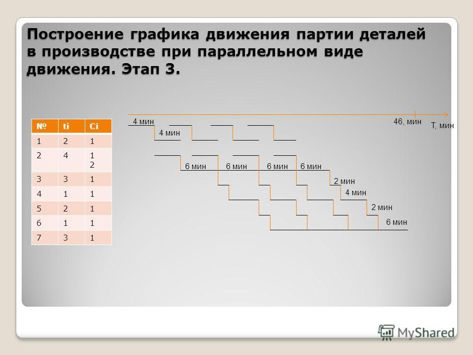 Построение графика движения партии деталей в производстве при параллельном виде движения. Этап 3. titiС¡ 121 241212 331 411 521 611 731 Т, мин 4 мин 6 мин 4 мин 2 мин 46, мин