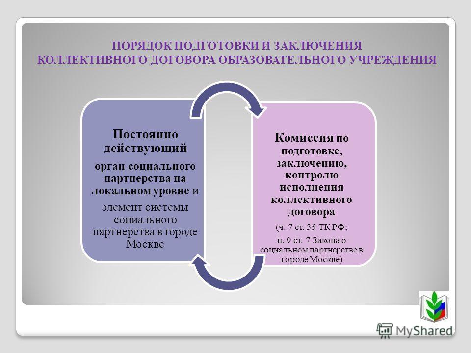 ПОРЯДОК ПОДГОТОВКИ И ЗАКЛЮЧЕНИЯ КОЛЛЕКТИВНОГО ДОГОВОРА ОБРАЗОВАТЕЛЬНОГО УЧРЕЖДЕНИЯ Постоянно действующий орган социального партнерства на локальном уровне и элемент системы социального партнерства в городе Москве Комиссия по подготовке, заключению, к