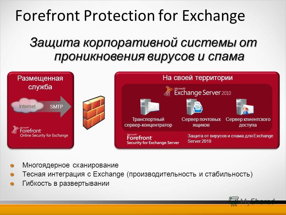 Forefront Protection for Exchange Защита от вирусов и спама для Exchange Server 2010 На своей территории Размещенная служба Транспортный сервер-концентратор Сервер почтовых ящиков Сервер клиентского доступа Internet SMTP Защита корпоративной системы