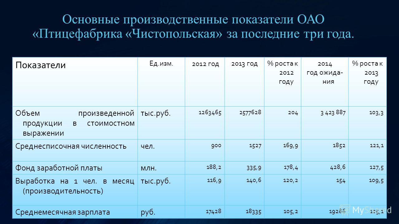 Основные производственные показатели ОАО «Птицефабрика «Чистопольская» за последние три года. Показатели Ед.изм. 2012 год 2013 год% роста к 2012 году 2014 год ожидания % роста к 2013 году Объем произведенной продукции в стоимостном выражении тыс.руб.