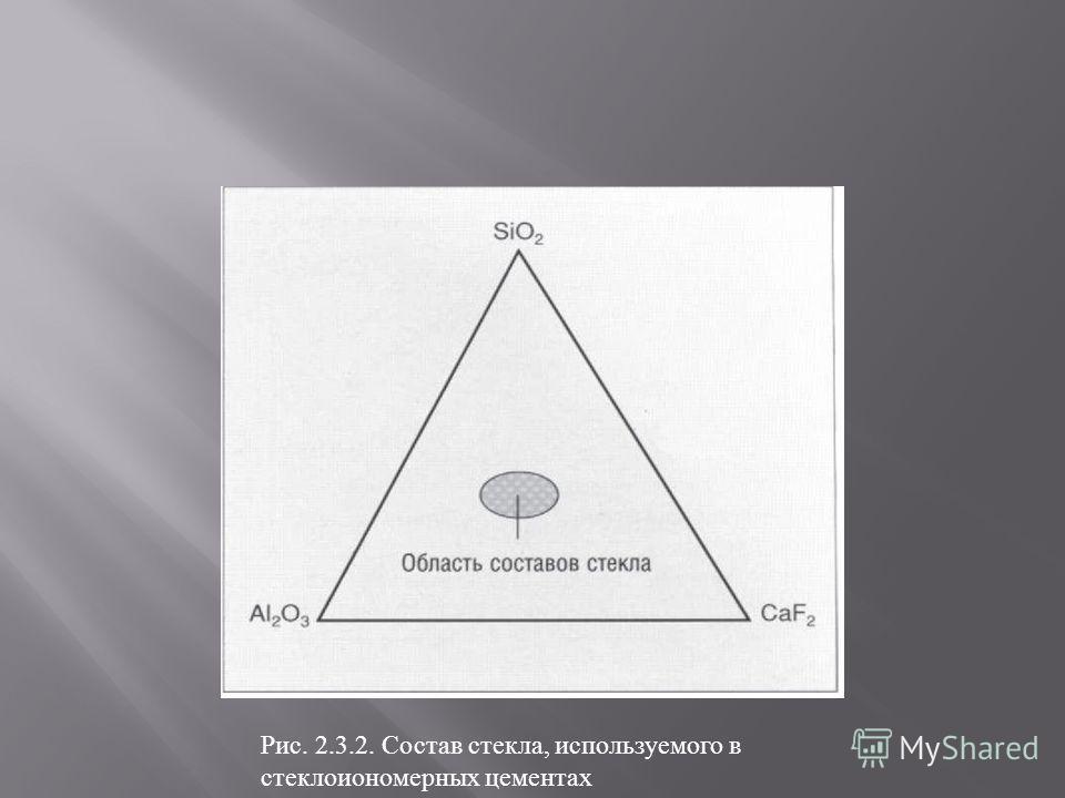 Рис. 2.3.2. Состав стекла, используемого в стеклоиономерных цементах