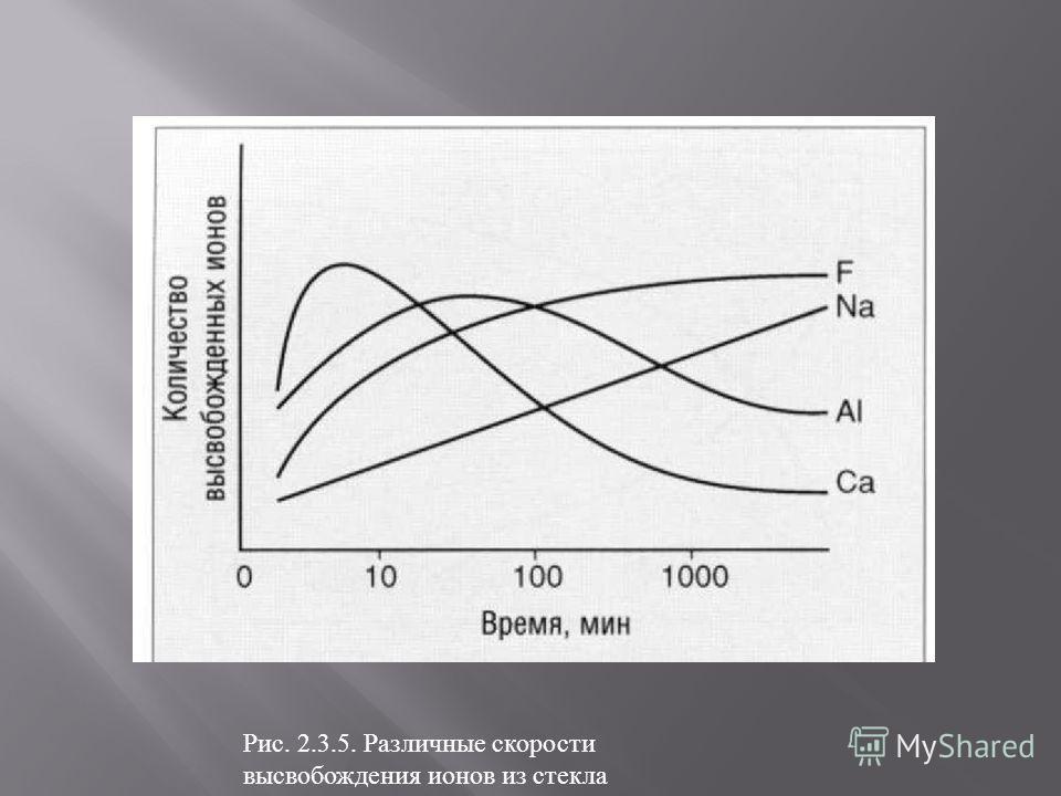 Рис. 2.3.5. Различные скорости высвобождения ионов из стекла