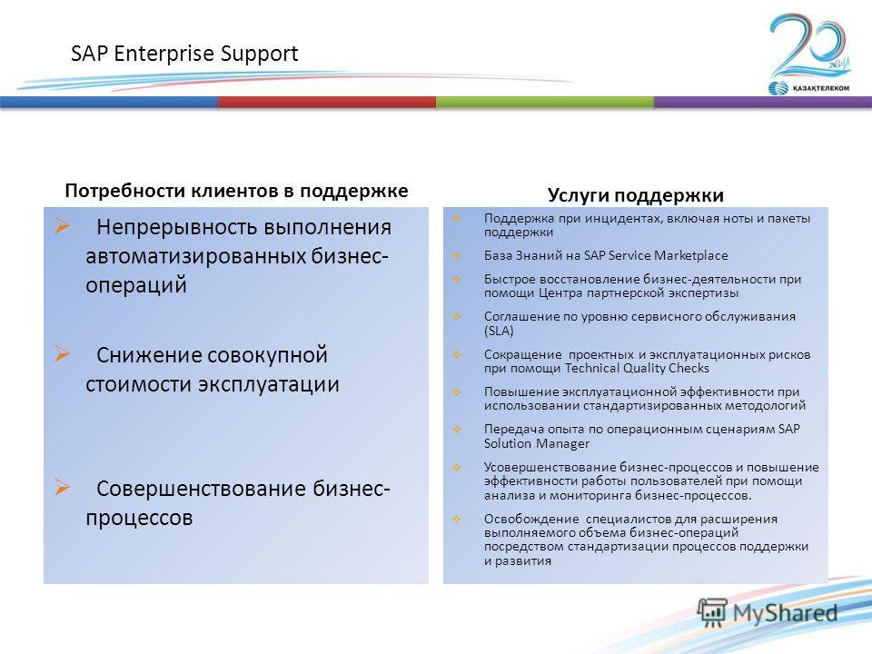 SAP Enterprise Support Потребности клиентов в поддержке Услуги поддержки Непрерывность выполнения автоматизированных бизнес- операций Снижение совокупной стоимости эксплуатации Совершенствование бизнес- процессов Поддержка при инцидентах, включая нот