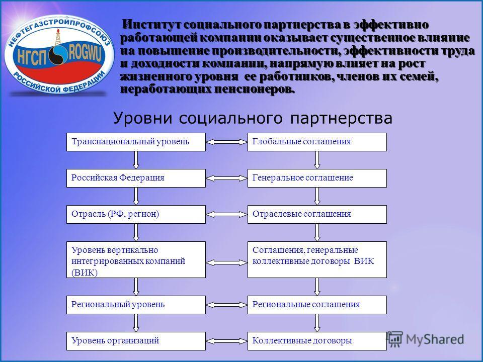 Транснациональный уровень Российская Федерация Отрасль (РФ, регион) Уровень вертикально интегрированных компаний (ВИК) Региональный уровень Глобальные соглашения Генеральное соглашение Отраслевые соглашения Соглашения, генеральные коллективные догово
