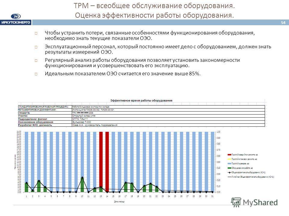 ТРМ – всеобщее обслуживание оборудования. Оценка эффективности работы оборудования. 54 Чтобы устранить потери, связанные особенностями функционирования оборудования, необходимо знать текущие показатели ОЭО. Эксплуатационный персонал, который постоянн