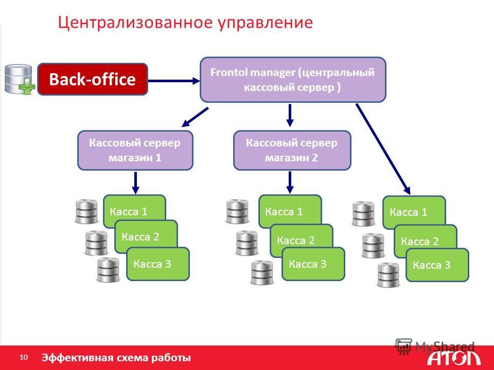 Централизованное управление 10 Касса 1 Касса 2 Касса 3 Касса 1 Касса 2 Касса 3 Back-office Кассовый сервер магазин 1 Кассовый сервер магазин 2 Frontol manager (центральный кассовый сервер ) Касса 1 Касса 2 Касса 3 Эффективная схема работы