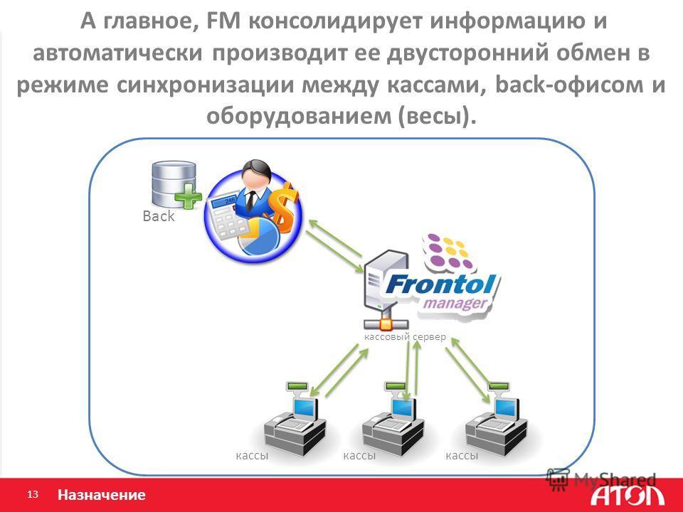 13 Назначение А главное, FM консолидирует информацию и автоматически производит ее двусторонний обмен в режиме синхронизации между кассами, back-офисом и оборудованием (весы). Back кассовый сервер кассы