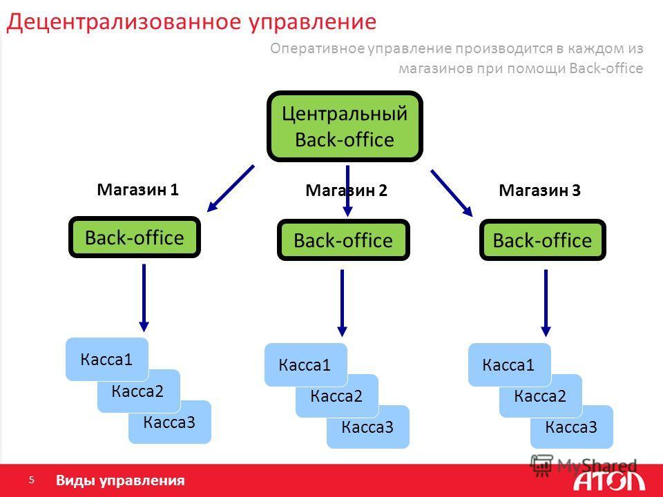 Децентрализованное управление 5 Касса 3 Back-office Магазин 1 Магазин 3 Касса 2 Касса 1 Касса 3 Касса 2 Касса 1 Касса 3 Касса 2 Касса 1 Центральный Back-office Магазин 2 Виды управления Оперативное управление производится в каждом из магазинов при по