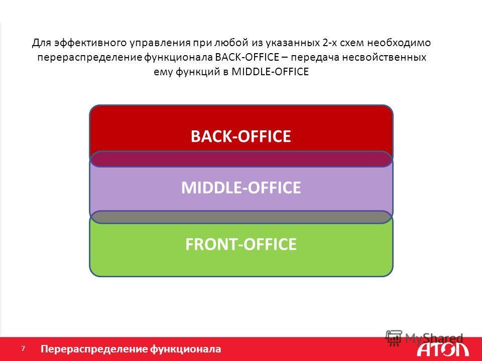 7 BACK-OFFICE FRONT-OFFICE MIDDLE-OFFICE Для эффективного управления при любой из указанных 2-х схем необходимо перераспределение функционала BACK-OFFICE – передача несвойственных ему функций в MIDDLE-OFFICE Перераспределение функционала