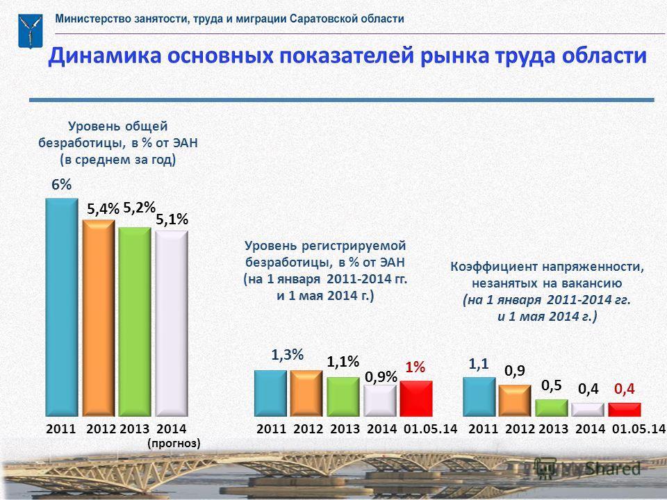 Уровень общей безработицы, в % от ЭАН (в среднем за год) 2011 2012 2013 2014 2011 2012 2013 2014 01.05.14 (прогноз)