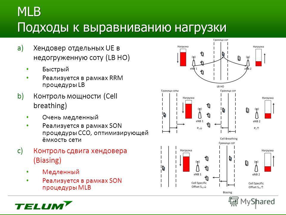MLB Подходы к выравниванию нагрузки a)Хендовер отдельных UE в недогруженную соту (LB HO) Быстрый Реализуется в рамках RRM процедуры LB b)Контроль мощности (Cell breathing) Очень медленный Реализуется в рамках SON процедуры CCO, оптимизирующей ёмкость