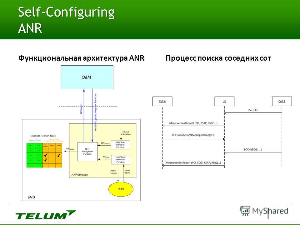 Self-Configuring ANR Функциональная архитектура ANR Процесс поиска соседних сот