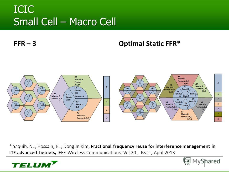 ICIC Small Cell – Macro Cell FFR – 3Optimal Static FFR* * Saquib, N. ; Hossain, E. ; Dong In Kim, Fractional frequency reuse for interference management in LTE-advanced hetnets, IEEE Wireless Communications, Vol.20, Iss.2, April 2013