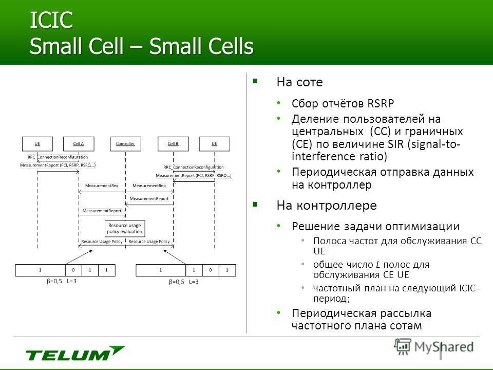ICIC Small Cell – Small Cells На соте Сбор отчётов RSRP Деление пользователей на центральных (CC) и граничных (CE) по величине SIR (signal-to- interference ratio) Периодическая отправка данных на контроллер На контроллере Решение задачи оптимизации П